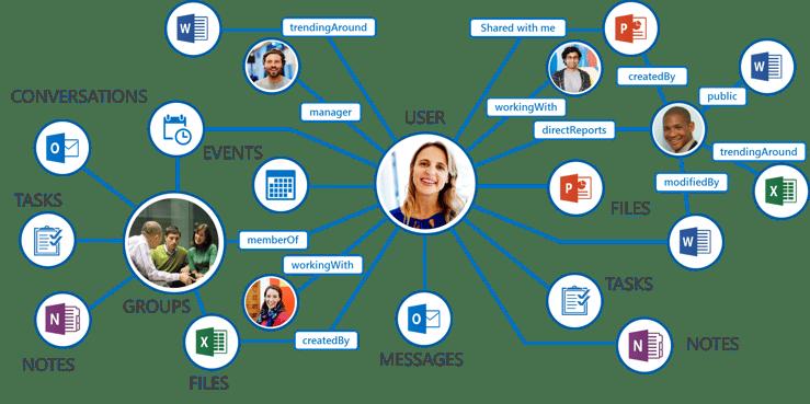 The Microsoft Graph API