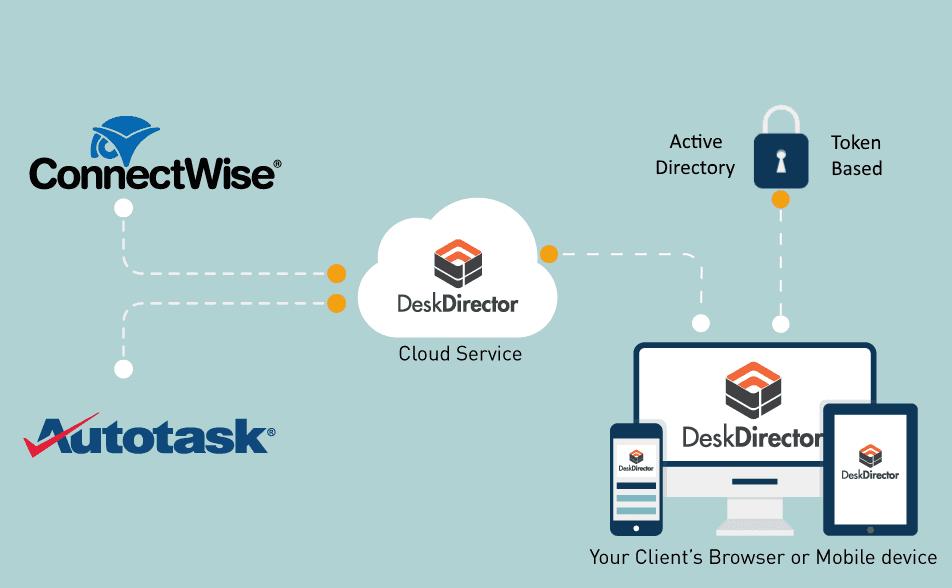 How DeskDirector Portal Works