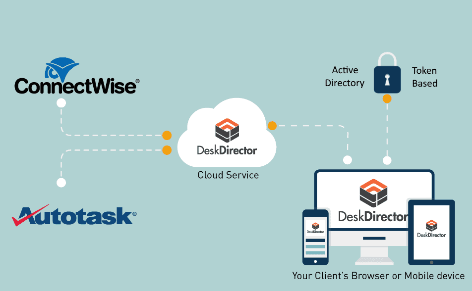 How DeskDirector Portal Works