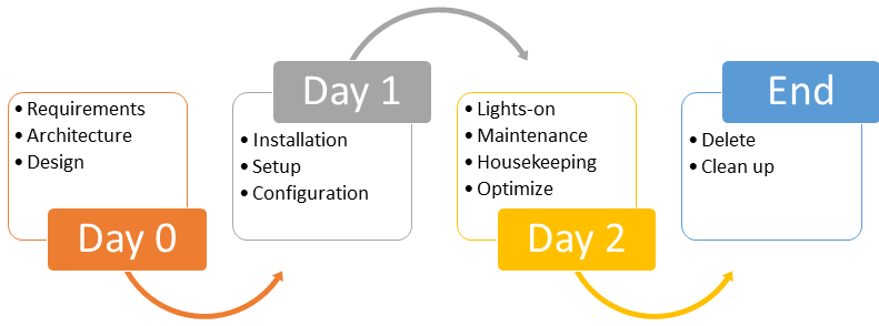 DAY 0-2 defining operations