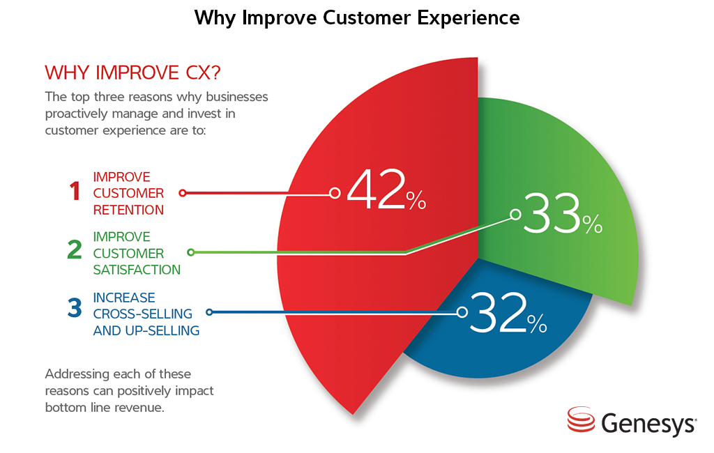 Why is customer experience important for MSPs in 2019?